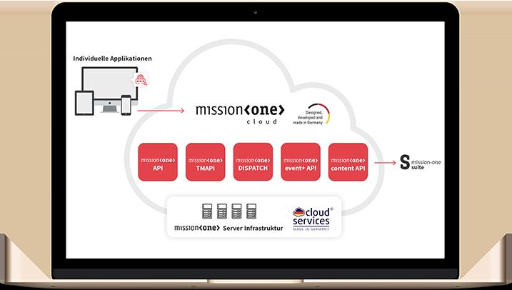 mission-one Schnittstelle